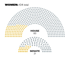 womenincongress
